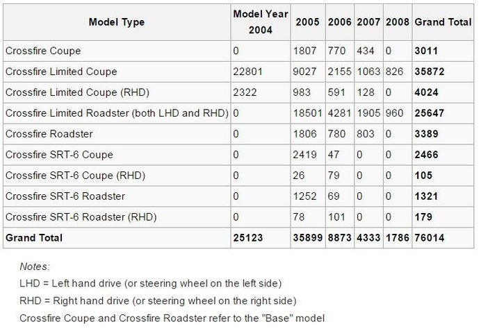 Srt 6 Production Numbers